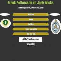 Frank Pettersson vs Josh Wicks h2h player stats