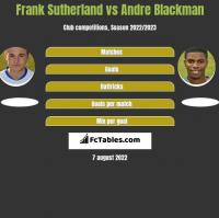 Frank Sutherland vs Andre Blackman h2h player stats