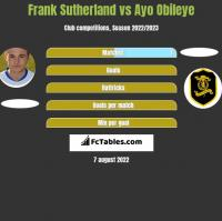 Frank Sutherland vs Ayo Obileye h2h player stats