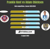 Frankie Kent vs Adam Chicksen h2h player stats