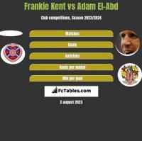 Frankie Kent vs Adam El-Abd h2h player stats
