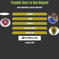 Frankie Kent vs Ben Nugent h2h player stats