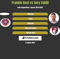 Frankie Kent vs Gary Cahill h2h player stats