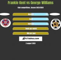 Frankie Kent vs George Williams h2h player stats