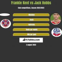 Frankie Kent vs Jack Hobbs h2h player stats