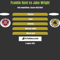 Frankie Kent vs Jake Wright h2h player stats
