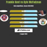 Frankie Kent vs Kyle McFadzean h2h player stats