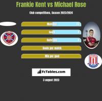Frankie Kent vs Michael Rose h2h player stats