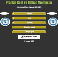 Frankie Kent vs Nathan Thompson h2h player stats
