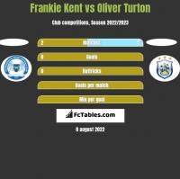 Frankie Kent vs Oliver Turton h2h player stats