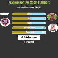 Frankie Kent vs Scott Cuthbert h2h player stats