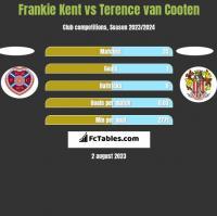 Frankie Kent vs Terence van Cooten h2h player stats