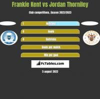 Frankie Kent vs Jordan Thorniley h2h player stats