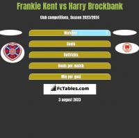 Frankie Kent vs Harry Brockbank h2h player stats