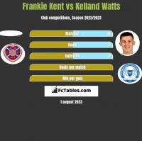 Frankie Kent vs Kelland Watts h2h player stats