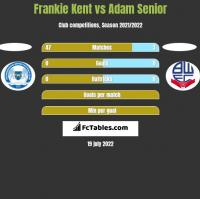 Frankie Kent vs Adam Senior h2h player stats