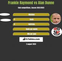 Frankie Raymond vs Alan Dunne h2h player stats