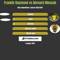 Frankie Raymond vs Bernard Mensah h2h player stats