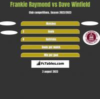 Frankie Raymond vs Dave Winfield h2h player stats