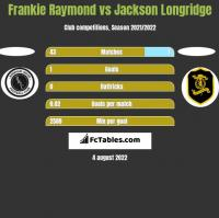Frankie Raymond vs Jackson Longridge h2h player stats