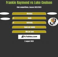 Frankie Raymond vs Luke Coulson h2h player stats