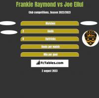Frankie Raymond vs Joe Ellul h2h player stats