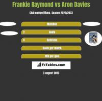 Frankie Raymond vs Aron Davies h2h player stats