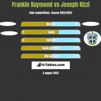 Frankie Raymond vs Joseph Kizzi h2h player stats