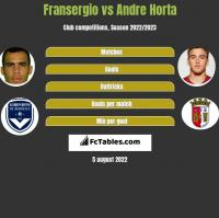Fransergio vs Andre Horta h2h player stats