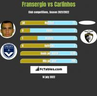 Fransergio vs Carlinhos h2h player stats