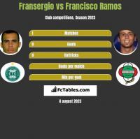 Fransergio vs Francisco Ramos h2h player stats