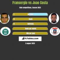 Fransergio vs Joao Costa h2h player stats