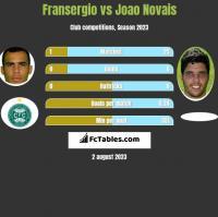 Fransergio vs Joao Novais h2h player stats