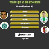 Fransergio vs Ricardo Horta h2h player stats