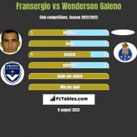 Fransergio vs Wenderson Galeno h2h player stats