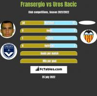 Fransergio vs Uros Racic h2h player stats