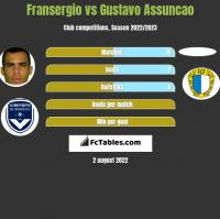 Fransergio vs Gustavo Assuncao h2h player stats