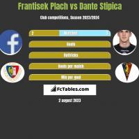 Frantisek Plach vs Dante Stipica h2h player stats