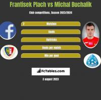 Frantisek Plach vs Michał Buchalik h2h player stats