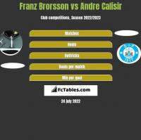 Franz Brorsson vs Andre Calisir h2h player stats