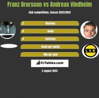Franz Brorsson vs Andreas Vindheim h2h player stats