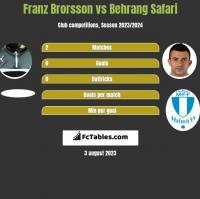 Franz Brorsson vs Behrang Safari h2h player stats