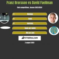 Franz Brorsson vs David Faellman h2h player stats