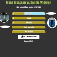 Franz Brorsson vs Dennis Widgren h2h player stats