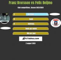 Franz Brorsson vs Felix Beijmo h2h player stats