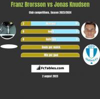 Franz Brorsson vs Jonas Knudsen h2h player stats