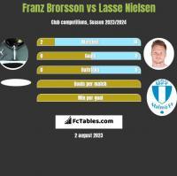 Franz Brorsson vs Lasse Nielsen h2h player stats