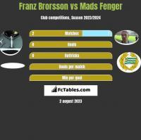 Franz Brorsson vs Mads Fenger h2h player stats