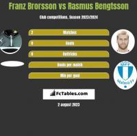 Franz Brorsson vs Rasmus Bengtsson h2h player stats