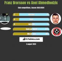 Franz Brorsson vs Anel Ahmedhodzic h2h player stats